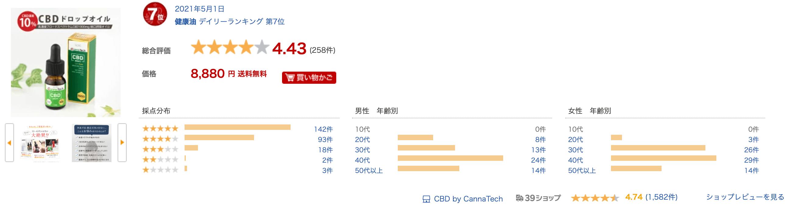 CannaTech(キャナテック)の10%オイルの口コミ