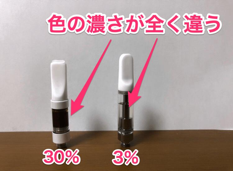 30%と3%の比較