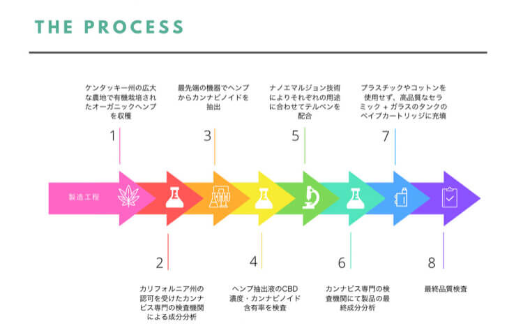 オルガニCBDの製造過程