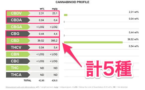 PharmaHemp(ファーマヘンプ)のCBDカートリッジの成分表